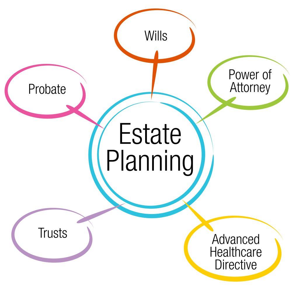 36414017 l 1024x1024 - Estate Planning & Probate